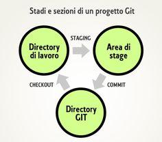 #Git - Stadi e sezioni di un progetto. #Logica di funzionamento di Git.