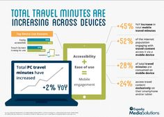 Average minutes are on the rise, which means more engagement opportunities