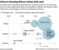 #Investment from China into Silicon Valley topped $6B. But the $$ comes at a cost  #startups