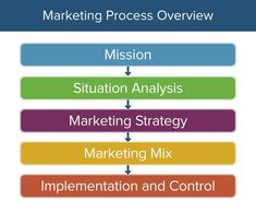 Here's How the Marketing Process Works Marketing Process, Marketing Program, Content Marketing Strategy, Business Marketing, Digital Marketing Trends, Online Marketing, Strategic Marketing Plan, Strategic Planning, Marketing Proposal