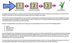 """""""I've made a simple document to help me learn 10 ways to critically answer nclex priority questions. Here is the strategy in how to answer """"positioning"""" questions. Once you learn the strategies you can properly apply them to priority questions. Brought to you by Kaplan.   PS. If you'd like the whole review just send me a private message or comment here. Thanks!"""""""