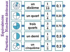 Decimal, Math Games, Math Activities, Lego Math, French Education, Math Projects, Craft Online, Math Fractions, Multiplication