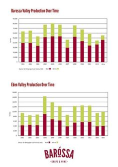 BV and EV tonnes over time Infographics, Bar Chart, Map, Wine, Info Graphics, Location Map, Infographic, Maps
