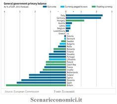 Renzi rispetteremo il 3% : Il debito aumenta, 100 imprese falliscono