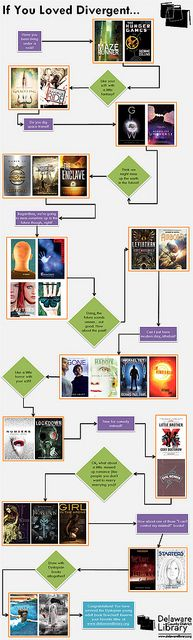 If-You-Loved-Divergent-flowchart, via Flickr.  We have a huge number of teens who love this genre of books.  This chart would be really helpful in our library.  I have read some of thes books. #SueH