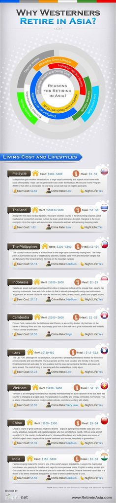 Top 10 Best Reason to Settle/Retire in Asia | All Infographics