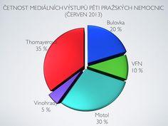 Červen 2013 - trošku se nám to na předních místech oproti minulým měsícům zpřeházelo :O) ale Bulovka i přes pokles si udržela velmi důstojné postavení... Diagram, Chart
