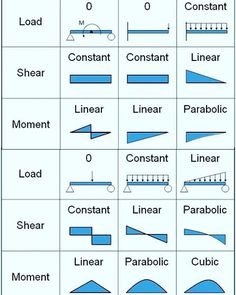 Bending moment and shear force diagrams of beams with different support conditions and different loading conditions. Civil Engineering Design, Civil Engineering Construction, Engineering Science, Mechanical Engineering, Electrical Engineering, Engineering Notes, Chemical Engineering, Engineering Girls, Physical Science