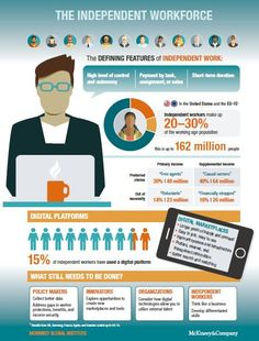 McKinsey research on independent work: Choice, necessity, and the gig economy [INFOGRAPHIC]