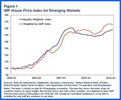 HousePriceBooms in EMs.chart 1 http://blog-imfdirect.imf.org/2014/12/10/managing-house-price-booms-in-emerging-markets/   Min Zhu - IMF Blog