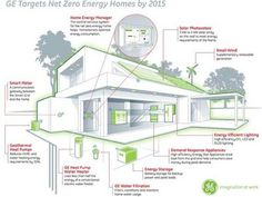 GE Introduces Green Gizmo Home