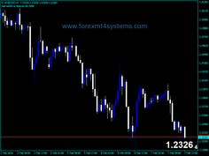 Trade Online With Nsfx Forex Forextrading Trading Money Earn