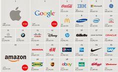 Tras 13 años de hegemonía, #CocaCola deja de ser la marca más valorada. Curiosamente, los dos primeros puestos del ranking mundial de 2013 lo ocupan los gigantes tecnológicos #Apple y #Google.  #xtrared