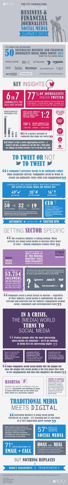 Australian business and financial journalist social media survey 2013