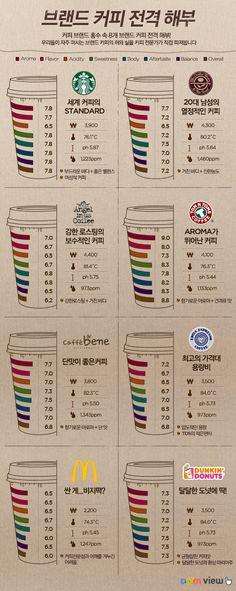 브랜드 커피 전격해부 1탄, 아메리카노 편 | Daum view