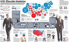 Eleições nos EUA, 2008