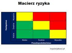 Pokaże Ci jak w prosty sposób zaprezentować aktualny stan zagrożeń w procesie lub projekcie. Pomoże Ci w tym macierz ryzyka. Dodatkowo przygotowałam darmowy formularz Excel, który automatycznie uzupełnia macierz ryzyka