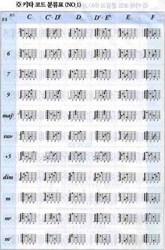스마트 악보☆ :: [스마트 악보] 기타코드 분류표 C ~ F