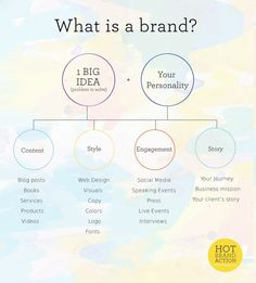 I love this infographic by Shenee Howard. In fact, the whole post is pretty brilliant. It has really got me thinking about my own brand story - Brand Strategy - Personal Branding, Marca Personal, Branding Your Business, Creative Business, Self Branding, Branding Ideas, Small Business Marketing, Business Tips, Business Women