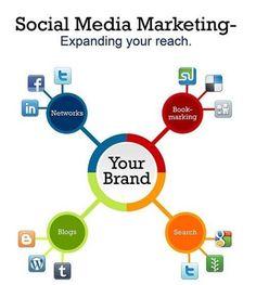 Expanding your reach. #socialmedia #digitalmarketing #marketing  http://bit.ly/1si7YUv