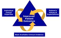 evidence based practice | Evidence-Based-Practice - Evidence-Based Practice