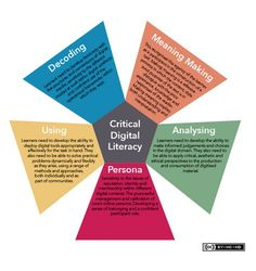 Critical Digital Literacy Explained for Teachers ~ Educational Technology and Mobile Learning