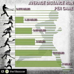 I need to show this to the boys at school who say bball is more running then soc. - Daily Sports News & Live Stream Fotball Channel Soccer Workouts, Soccer Drills, Soccer Tips, Play Soccer, Basketball Games, Soccer Players, Soccer Ball, Soccer Stuff, Nike Soccer