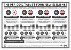 If you take even the slightest interest in chemistry news, you'll probably already have heard about the official confirmation of the discovery of four new elements, which even achieved widesp…