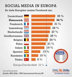 Deutsche sind Social-Media-Muffel  http://www.business-on.de/saarlorlux/facebook-mag-ich-nicht-deutsche-sind-social-media-muffel-_id16497.html