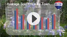 Real Estate Sales Summit County, CO: What's selling, where and for how much!  The video says it all or all that has happened for the first half of 2015. Sales continue to be brisk and Summit County real estate prices continue to rise.  Inventory is down: As of June 30th the current number of residential properties being offered for sale in Summit County dropped to -26%. Sales are up about 19% and pending sales are up about 16%.  http://vid.us/zv346c  #summitcountyCO #breckenrige #frisco