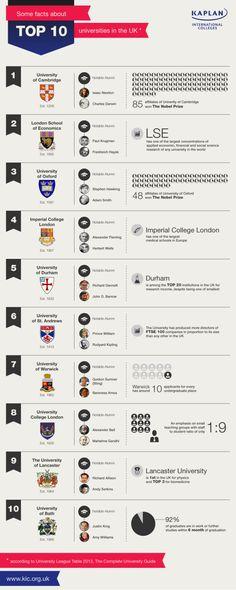 Top 10 universidades en el Reino Unido Infografia - Infographic | Education UK | Anglo Studies