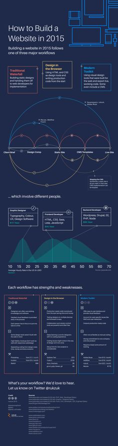 How to Build a Website in 2015 | Infographic | UltraLinx
