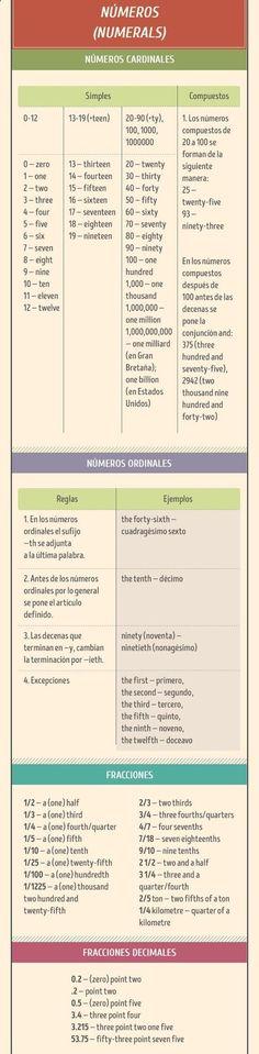 tutorialhttp://www.taringa.net/post/ebooks-tutoriales/19330316/Aprende-todo-acerca-del-ingles-sin-salir-de-este-post.html