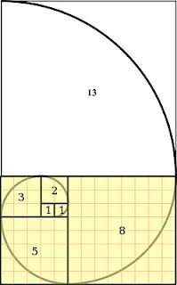 Fibonacci Sequence - pattern of growth whether in nature, human doing or being.