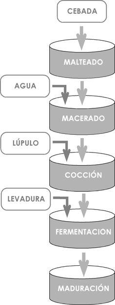 Cerveza: elaboración y maquinaria (I) | InVIAhobby