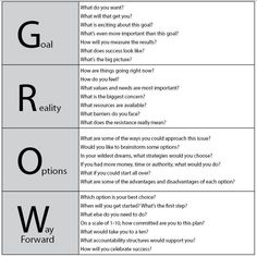 life coaching tools Grow Coaching model and questions Systemisches Coaching, Coaching Personal, Coaching Questions, Life Coaching Tools, Mentor Questions, Career Development, Professional Development, Personal Development, Organization Development