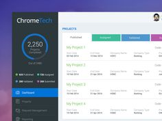Dashboard by anil (india, new delhi)