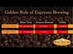 Golden Rule of Espresso Brewing