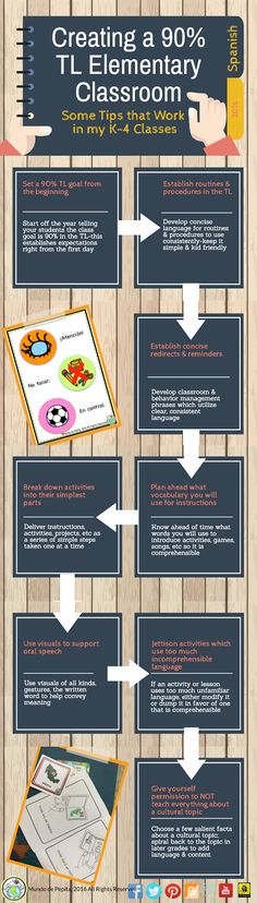 Tips for teaching 90% in the Target Language for Elementary School Foreign Language classes #spanishforkids #comprehensibleinput Mundo de Pepita, Resources for Teaching Spanish to Children