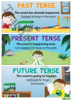 Teaching Resource: A set of four posters providing simple descriptions and examples of past, present and future tense.