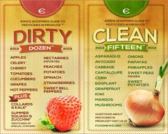 EWGs 2013 Shoppers Guide to Pesticides in Produce™