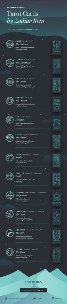 Full Infographic: Astrology Tarot Correspondences - Tarot Cards by Zodiac.Infographics about witchcraft, wicca, mysticism, magick, rituals, paganism, herbalism, spells, and the occult.