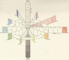Wilhelm von Bezold « colorsystem