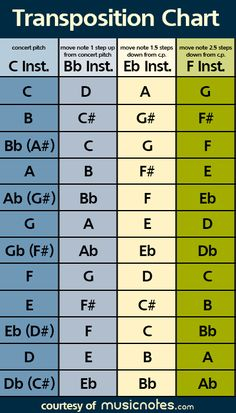 Music transposition chart - great resource for music teacher as well as more advanced students, those who study a transposing instrument Music Theory Lessons, Piano Lessons, Guitar Lessons, Singing Lessons, Music Theory Worksheets, Guitar Tips, Band Director, Piano Teaching, Learning Piano