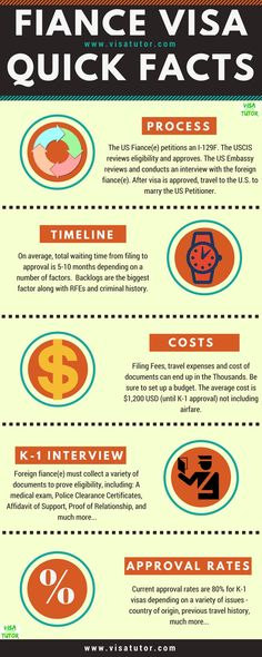 Quick facts about the fiance(e) K-1 visa. What the process is, timeline, cost and the interview.