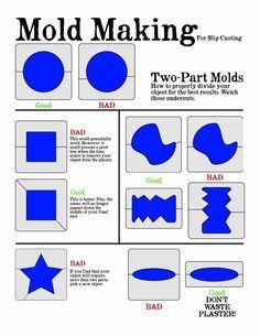 Mold-making for slip-casting: Two-part mold division via Brett Kern Ceramics.