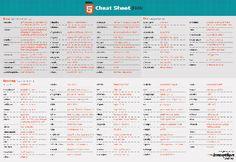 hoja de trucos para HTML5
