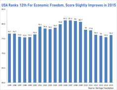 America's economic freedom ranking remained unchanged from last year, ranking 12th behind countries like Canada and Denmark, according to data from the Heritage Foundation's 2015 Index of Economic Freedom...(Go America.. We need more Government :))