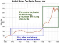 United States Per Capita Energy Use, 1650-2000