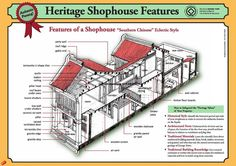 Penang shophouses tradition terrace house typology of for Terrace 9 classic penang